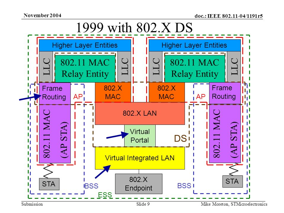doc.: IEEE 802.11-04/1191r5 Submission November 2004 Mike Moreton, STMicroelectronicsSlide 9 802.X MAC Virtual Integrated LAN Virtual Portal 802.11 MAC Relay Entity 802.11 MAC (AP STA) 802.X LAN DS AP STA BSS 802.X Endpoint ESS 802.X MAC 1999 with 802.X DS LLC Higher Layer Entities 802.11 MAC Relay Entity LLC Higher Layer Entities 802.11 MAC (AP STA) Frame Routing