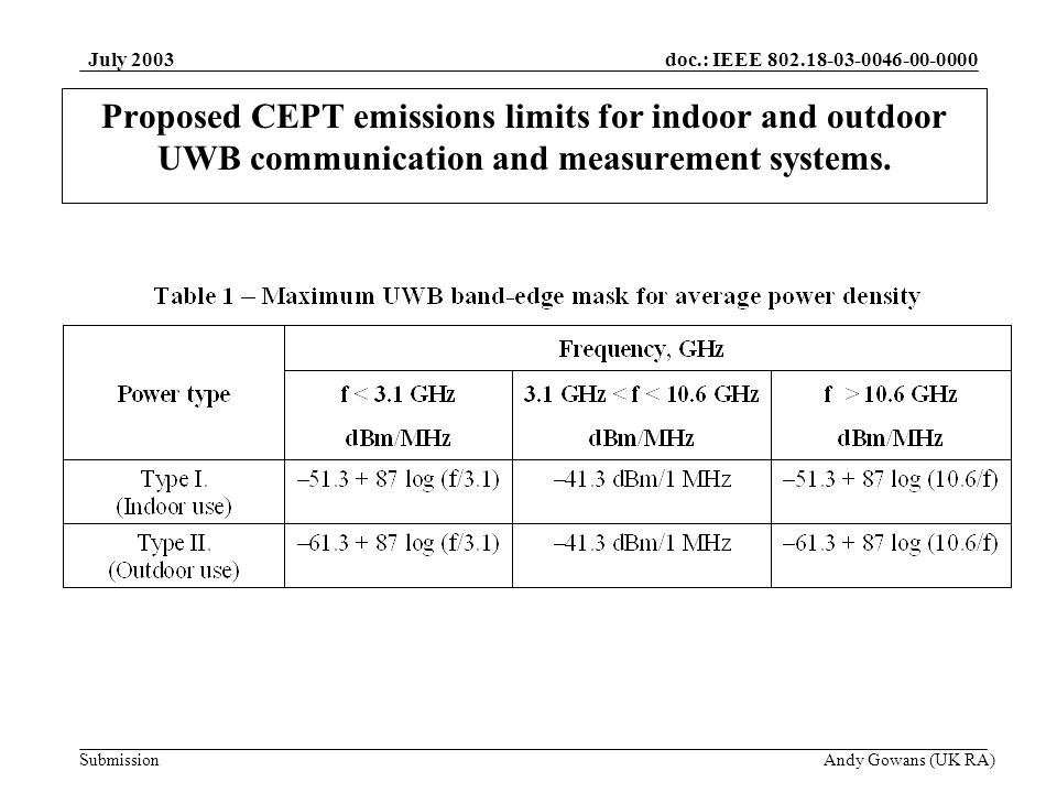 doc.: IEEE Submission July 2003 Andy Gowans (UK RA) Proposed CEPT emissions limits for indoor and outdoor UWB communication and measurement systems.