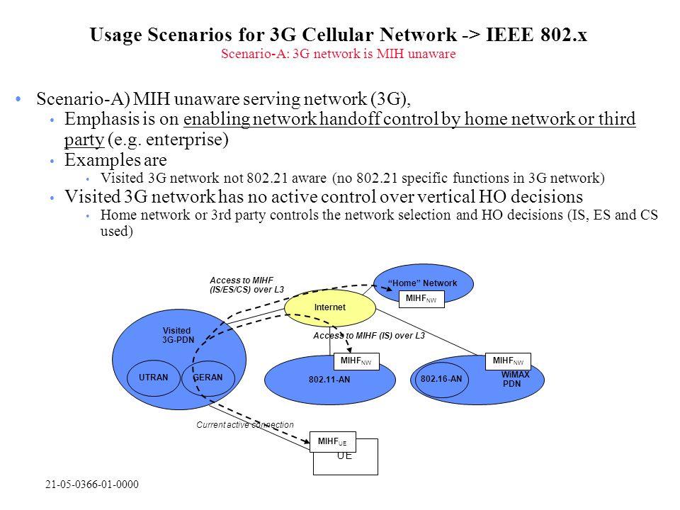 21-05-0366-01-0000 Usage Scenarios for 3G Cellular Network -> IEEE 802.x Scenario-A: 3G network is MIH unaware Scenario-A) MIH unaware serving network