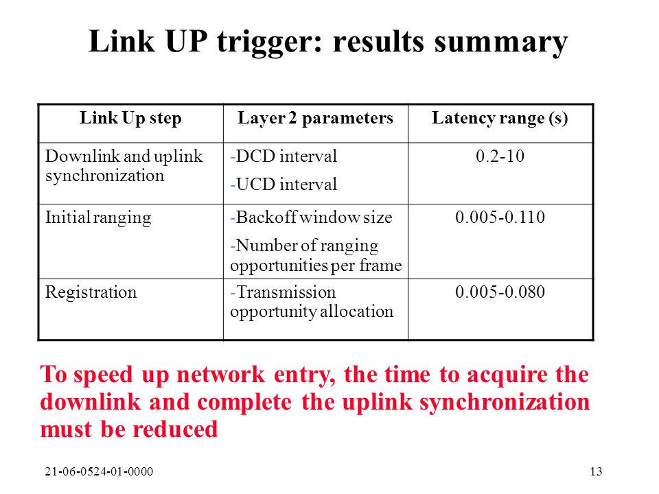 21-06-0524-01-000013 Link UP trigger: results summary Link Up stepLayer 2 parametersLatency range (s) Downlink and uplink synchronization -DCD interva