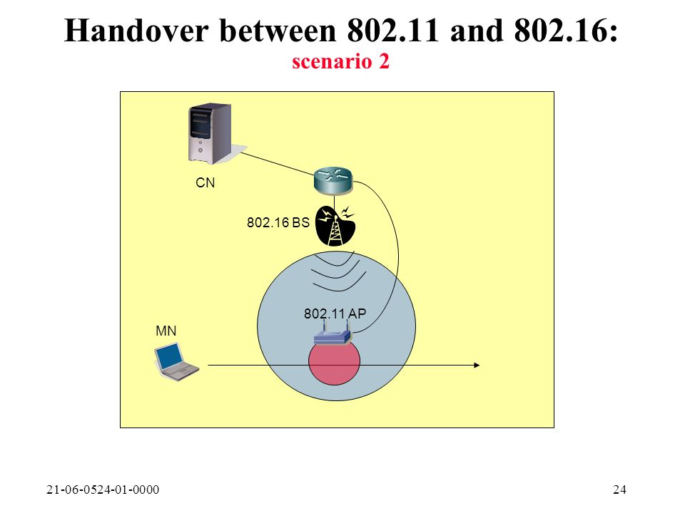 21-06-0524-01-000024 Handover between 802.11 and 802.16: scenario 2 802.16 BS 802.11 AP CN MN