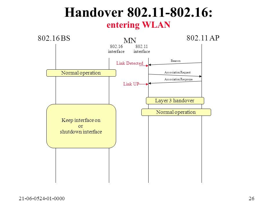 21-06-0524-01-000026 Handover 802.11-802.16: entering WLAN 802.16 BS 802.11 AP MN 802.16 interface 802.11 interface Normal operation Beacon Link Detected Normal operation Association Response Link UP Association Request Layer 3 handover Keep interface on or shutdown interface
