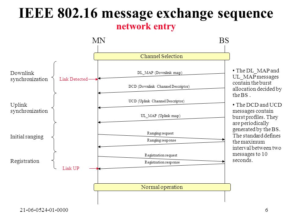 21-06-0524-01-00006 IEEE 802.16 message exchange sequence network entry MNBS Channel Selection Normal operation DL_MAP (Downlink map) Link Detected DCD (Downlink Channel Descriptor) Ranging request Link UP UCD (Uplink Channel Descriptor) UL_MAP (Uplink map) Downlink synchronization Uplink synchronization Ranging response Initial ranging Registration request Registration response Registration The DL_MAP and UL_MAP messages contain the burst allocation decided by the BS.