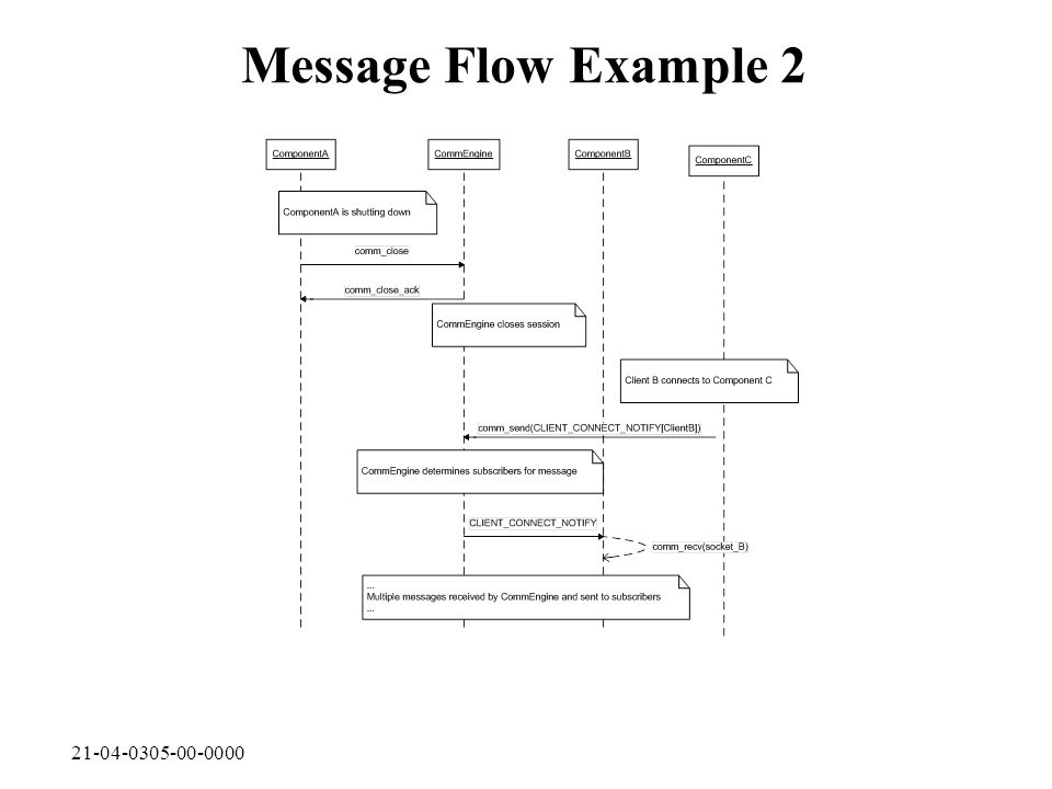 21-04-0305-00-0000 Message Flow Example 2