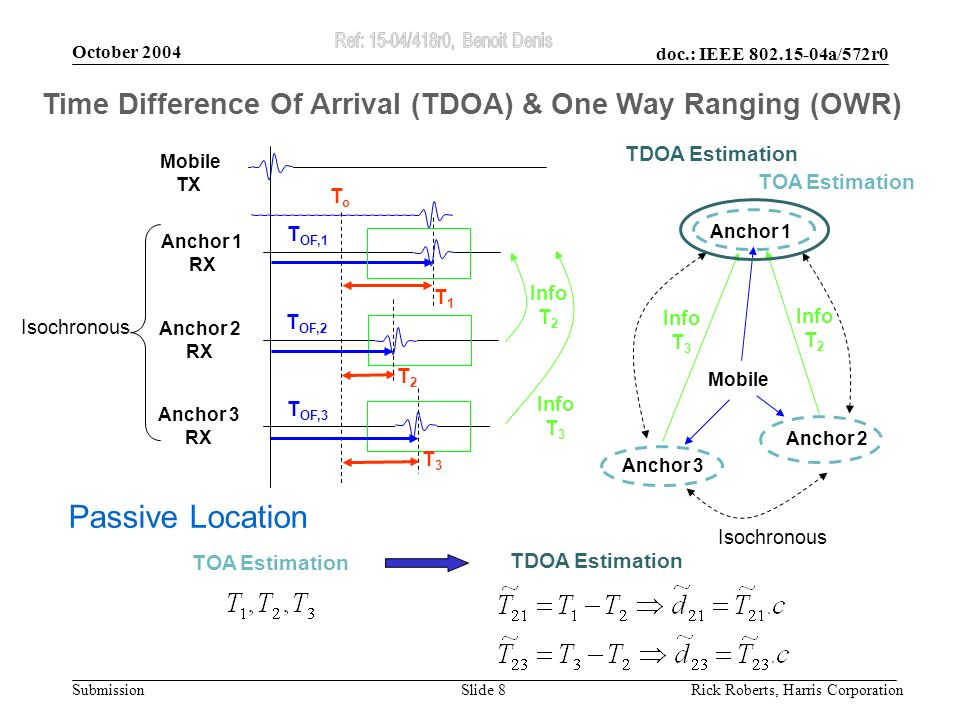 doc.: IEEE 802.15-04a/572r0 Submission October 2004 Rick Roberts, Harris CorporationSlide 8 Time Difference Of Arrival (TDOA) & One Way Ranging (OWR) ToTo Mobile TX Anchor 1 RX T OF,1 T1T1 Anchor 2 RX T OF,2 T2T2 Anchor 3 RX T OF,3 T3T3 Anchor 1 Anchor 2 Anchor 3 Mobile Isochronous Info T 2 Info T 3 Info T 2 Info T 3 TOA Estimation TDOA Estimation Passive Location TOA Estimation Isochronous