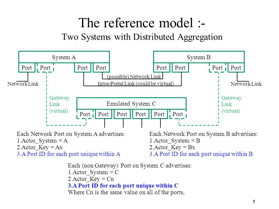 The reference model :- Two Systems with Distributed Aggregation 5 System A Port System B Port Each Network Port on System A advertises: 1.Actor_System = A 2.Actor_Key = Ax 3.A Port ID for each port unique within A Each (non Gateway) Port on System C advertises: 1.Actor_System = C 2.Actor_Key = Cn 3.A Port ID for each port unique within C Where Cn is the same value on all of the ports, (possible) Network Link Intra-Portal Link (could be virtual) Emulated System C Port Each Network Port on System B advertises: 1.Actor_System = B 2.Actor_Key = Bx 3.A Port ID for each port unique within B Network Link Gateway Link (virtual) Gateway Link (virtual)