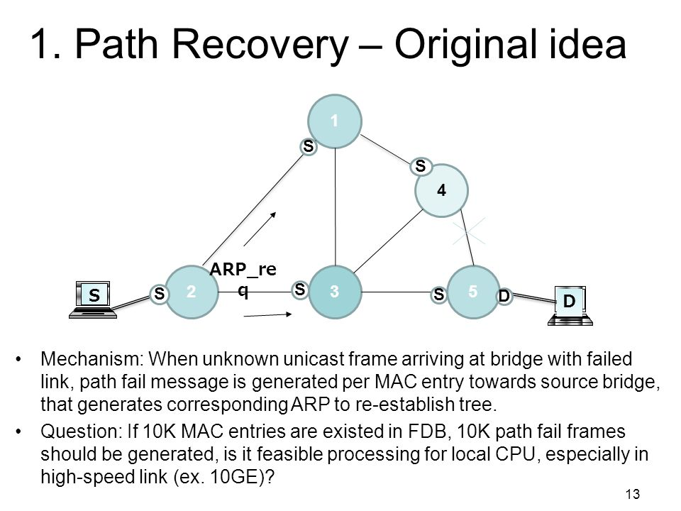 2014/2/912 Issues 1.Path recovery 2.Server edge 3.Load balance