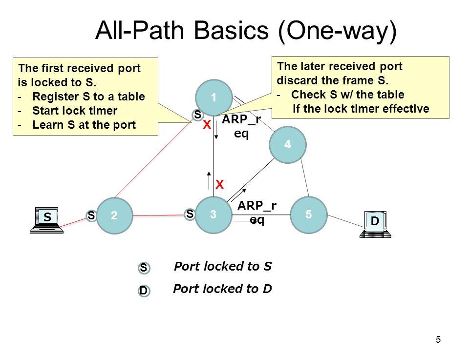 S 3 D D Port locked to S Port locked to D S S 4 All-Path Basics (One-way) 2 1 4 5 ARP_re q
