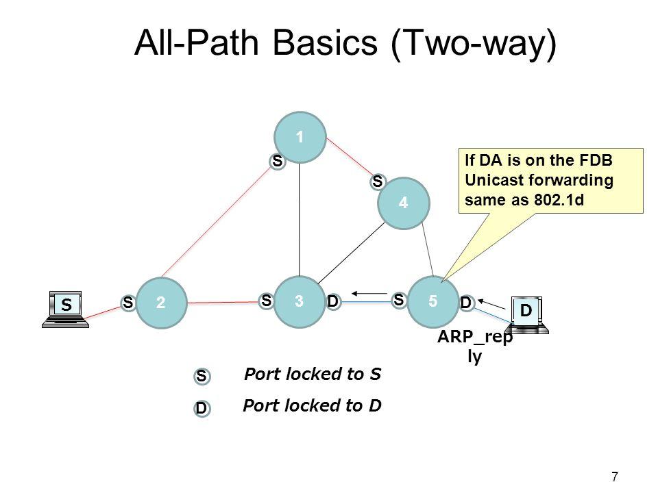 S 3 D D Port locked to S Port locked to D S S 6 All-Path Basics (One-way) 2 1 4 5 S S S S X X X ARP_re q
