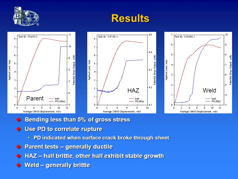 Results Bending less than 5% of gross stress Bending less than 5% of gross stress Use PD to correlate rupture Use PD to correlate rupture PD indicated when surface crack broke through sheetPD indicated when surface crack broke through sheet Parent tests – generally ductile Parent tests – generally ductile HAZ – half brittle, other half exhibit stable growth HAZ – half brittle, other half exhibit stable growth Weld – generally brittle Weld – generally brittle Parent HAZWeld