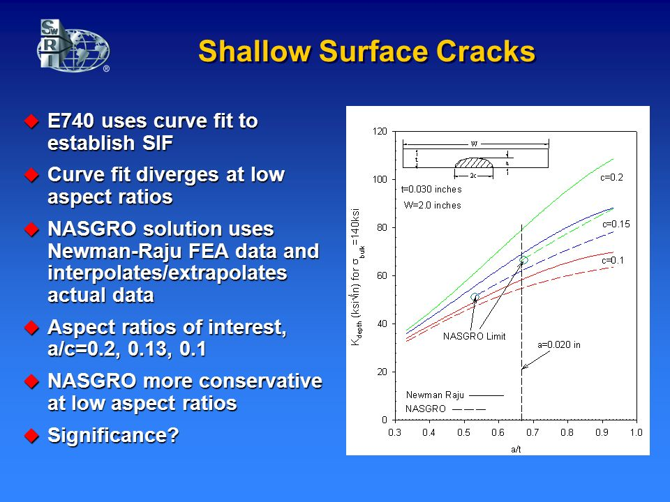 Shallow Surface Cracks E740 uses curve fit to establish SIF E740 uses curve fit to establish SIF Curve fit diverges at low aspect ratios Curve fit diverges at low aspect ratios NASGRO solution uses Newman-Raju FEA data and interpolates/extrapolates actual data NASGRO solution uses Newman-Raju FEA data and interpolates/extrapolates actual data Aspect ratios of interest, a/c=0.2, 0.13, 0.1 Aspect ratios of interest, a/c=0.2, 0.13, 0.1 NASGRO more conservative at low aspect ratios NASGRO more conservative at low aspect ratios Significance.