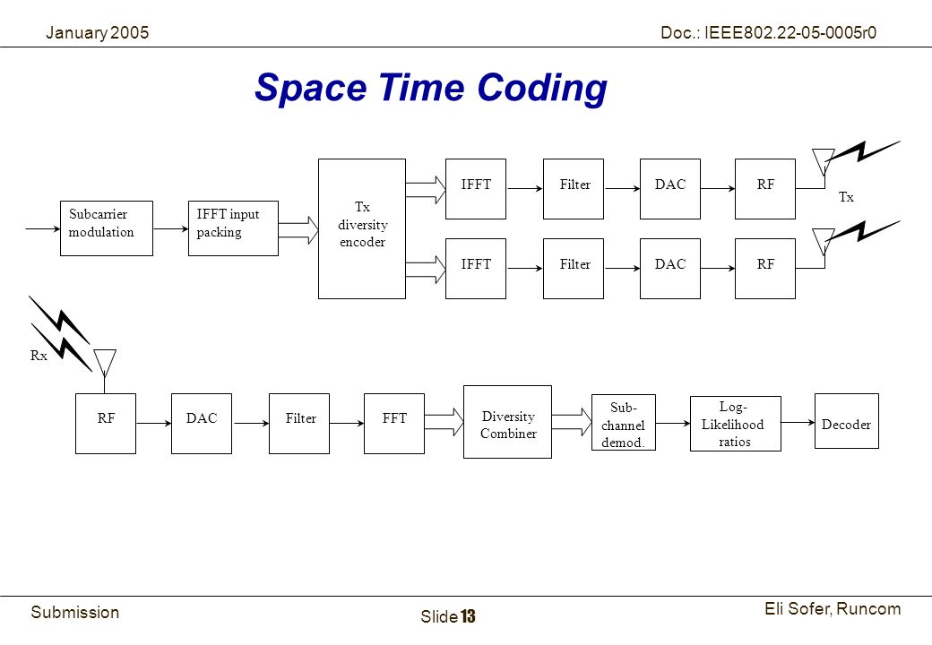 13Runcom Technologies Ltd. Submission Eli Sofer, Runcom January 2005 Doc.: IEEE802.22-05-0005r0 Slide 13 Space Time Coding Tx diversity encoder IFFTDA