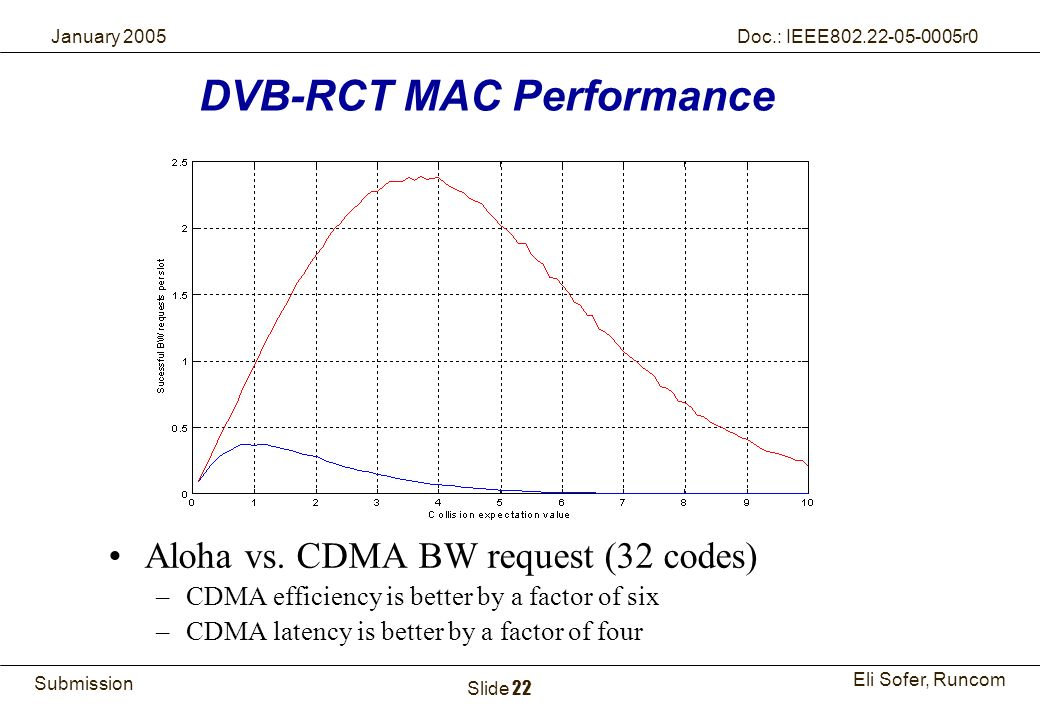 22Runcom Technologies Ltd. Submission Eli Sofer, Runcom January 2005 Doc.: IEEE802.22-05-0005r0 Slide 22 Aloha vs. CDMA BW request (32 codes) –CDMA ef