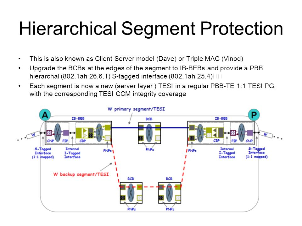 Hierarchical Segment Protection This is also known as Client-Server model (Dave) or Triple MAC (Vinod) Upgrade the BCBs at the edges of the segment to IB-BEBs and provide a PBB hierarchal (802.1ah 26.6.1) S-tagged interface (802.1ah 25.4) Each segment is now a new (server layer ) TESI in a regular PBB-TE 1:1 TESI PG, with the corresponding TESI CCM integrity coverage