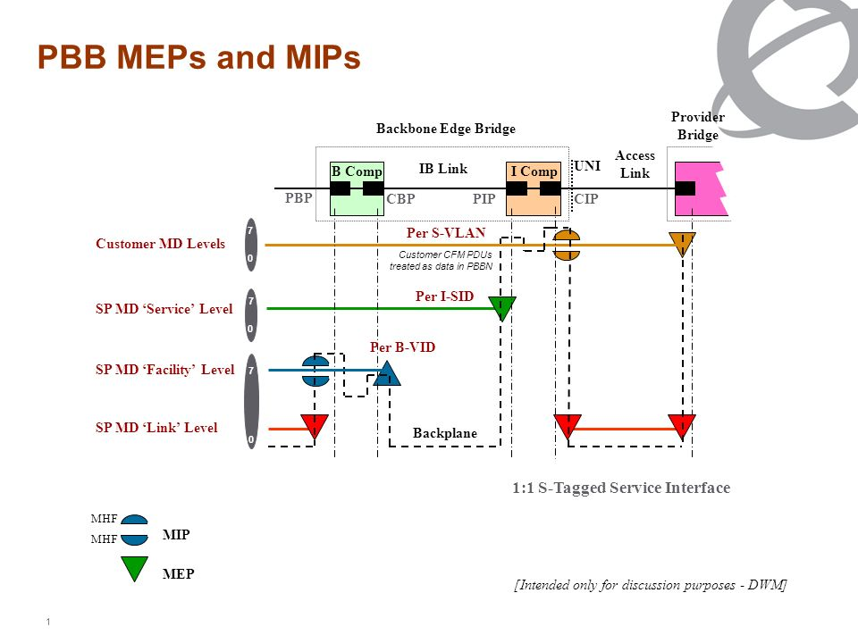 1 PBB MEPs and MIPs [Intended only for discussion purposes - DWM] MIP MEP MHF 1 35 1 35 B CompI Comp Customer MD Levels SP MD Service Level IB Link Ac