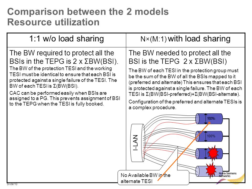 Slide 10 Comparison between the 2 models Resource utilization 1:1 w/o load sharing N×(M:1) with load sharing The BW required to protect all the BSIs i