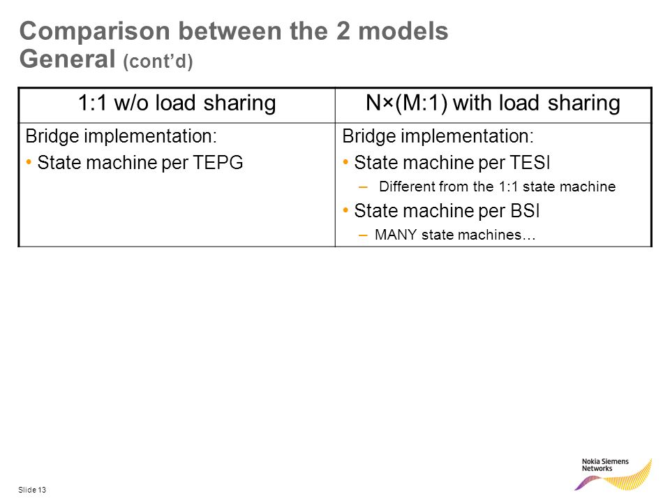 Slide 13 Comparison between the 2 models General (contd) 1:1 w/o load sharingN×(M:1) with load sharing Bridge implementation: State machine per TEPG B