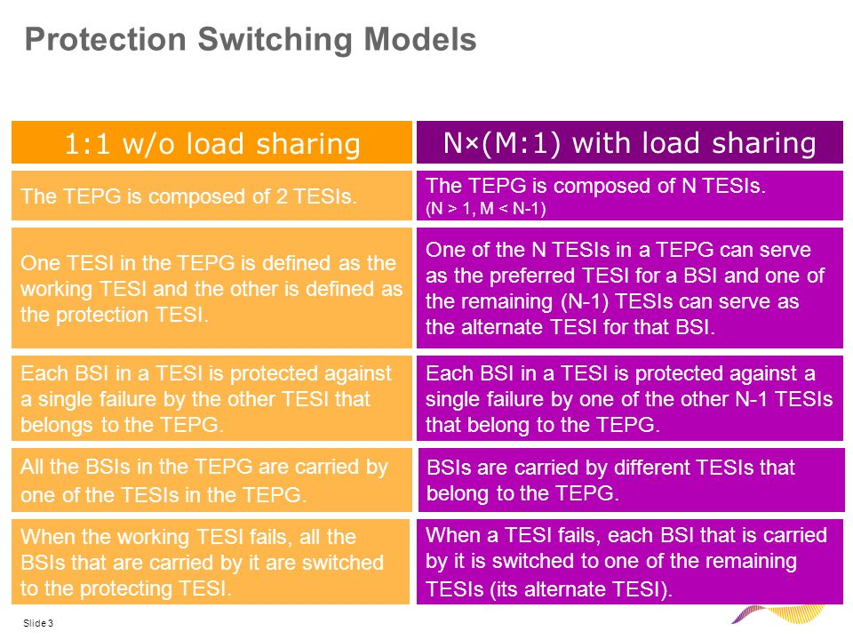 Slide 3 Protection Switching Models Each BSI in a TESI is protected against a single failure by the other TESI that belongs to the TEPG. 1:1 w/o load