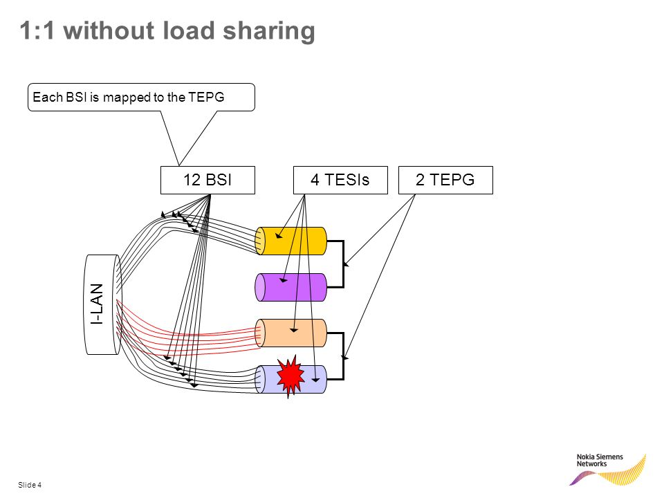 Slide 5 N×(M:1) with load sharing I-LAN 4 TESIs1 TEPG12 BSIs Each BSI is mapped to the TEPG and is configuredwith the preferred and alternate TESIs Each BSIs from the failed TESI ismoved to a different TESI