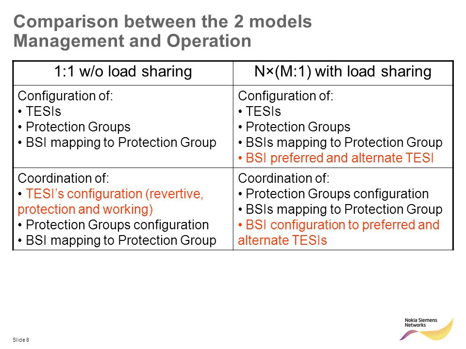 Slide 8 Comparison between the 2 models Management and Operation 1:1 w/o load sharingN×(M:1) with load sharing Configuration of: TESIs Protection Grou