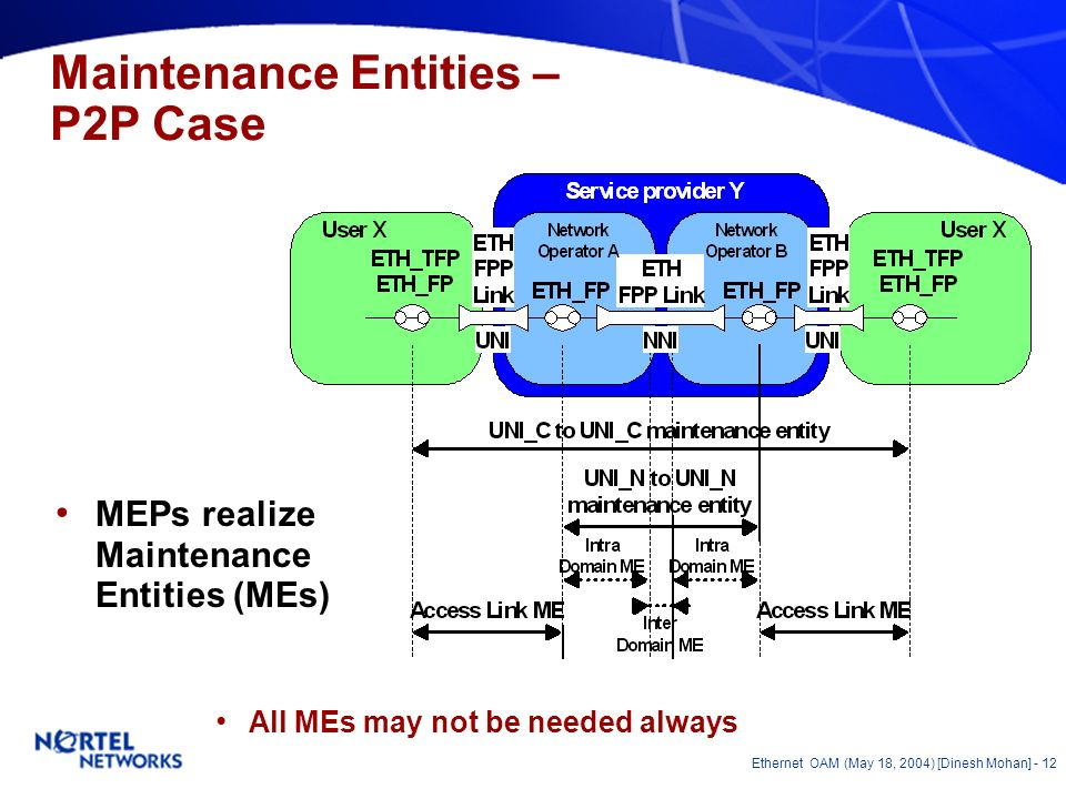 Ethernet OAM (May 18, 2004) [Dinesh Mohan] - 11 OAM Functions mapped to MEs Customer Service Provider 1.