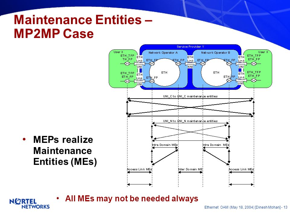Ethernet OAM (May 18, 2004) [Dinesh Mohan] - 12 Maintenance Entities – P2P Case All MEs may not be needed always MEPs realize Maintenance Entities (MEs)
