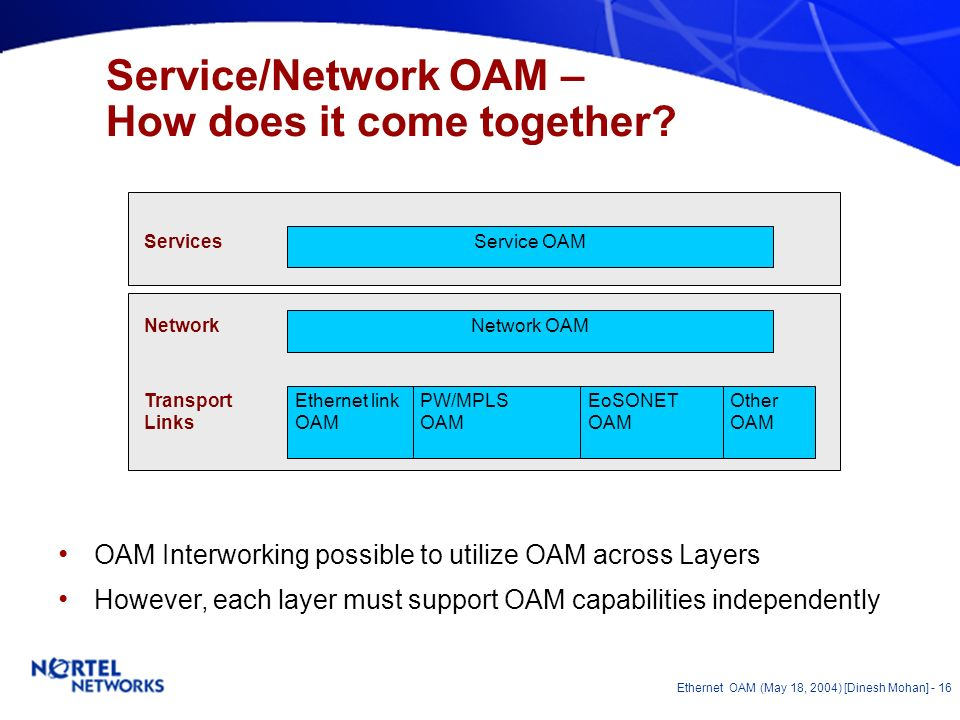 Ethernet OAM (May 18, 2004) [Dinesh Mohan] - 15 Maintenance Entities – CPE based Network Demarcation Access All MEs may not be needed always