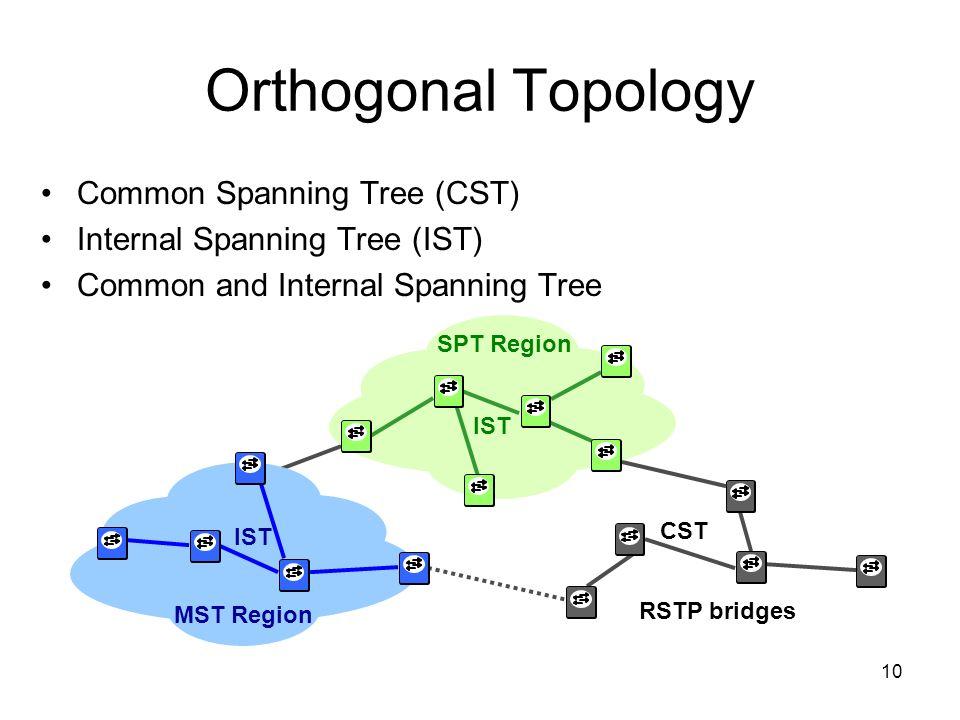 10 SPT Region MST Region Orthogonal Topology Common Spanning Tree (CST) Internal Spanning Tree (IST) Common and Internal Spanning Tree RSTP bridges SP