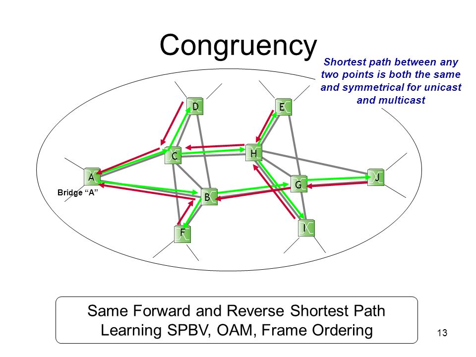 13 Congruency Shortest path between any two points is both the same and symmetrical for unicast and multicast B C D E F G I J Bridge A Same Forward an