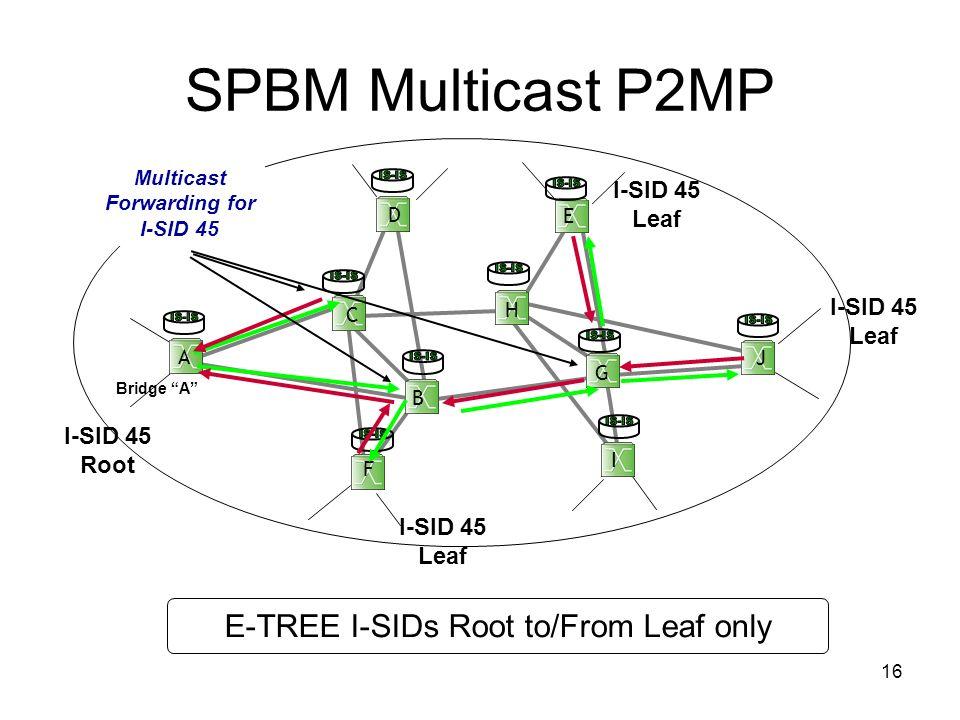 16 SPBM Multicast P2MP B C D E F G I J Bridge A H A I-SID 45 Root I-SID 45 Leaf I-SID 45 Leaf E-TREE I-SIDs Root to/From Leaf only Multicast Forwardin