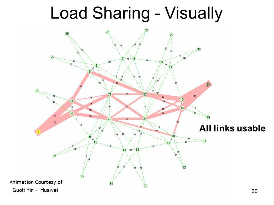 20 Load Sharing - Visually All links usable Animation Courtesy of Guoli Yin - Huawei