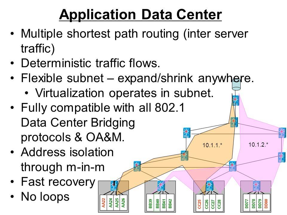 24 Application Data Center AA22AA24AA25AA26 BB39BB40 BB41BB42 CC25CC26CC27CC28 DD77DD78 DD79DD80 10.1.1.* 10.1.2.* Multiple shortest path routing (int