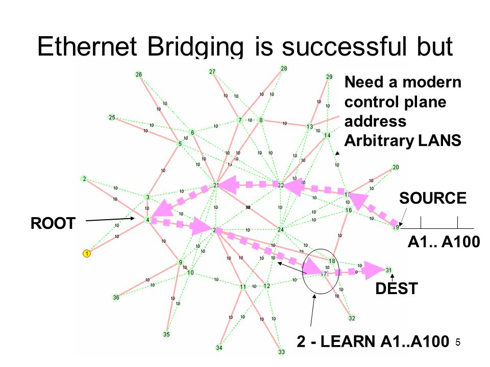 5 Ethernet Bridging is successful but ROOT SOURCE DEST Need a modern control plane address Arbitrary LANS A1.. A100 2 - LEARN A1..A100