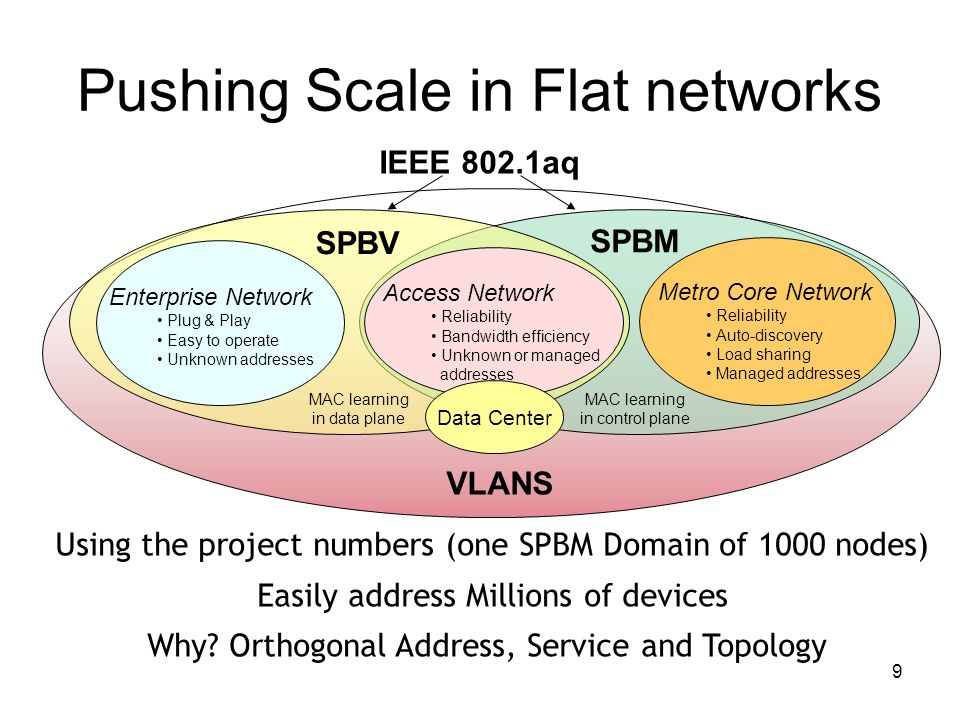 9 Pushing Scale in Flat networks SPBV SPBM Metro Core Network Reliability Auto-discovery Load sharing Managed addresses Access Network Reliability Ban