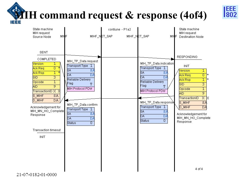 MIH command request & response (4of4)