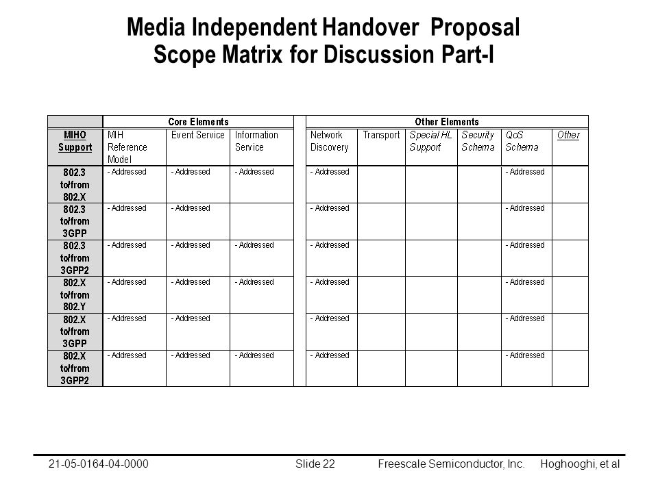Freescale Semiconductor, Inc. Hoghooghi, et alSlide 2221-05-0164-04-0000 Media Independent Handover Proposal Scope Matrix for Discussion Part-I
