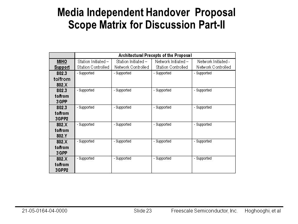 Freescale Semiconductor, Inc. Hoghooghi, et alSlide 2321-05-0164-04-0000 Media Independent Handover Proposal Scope Matrix for Discussion Part-II