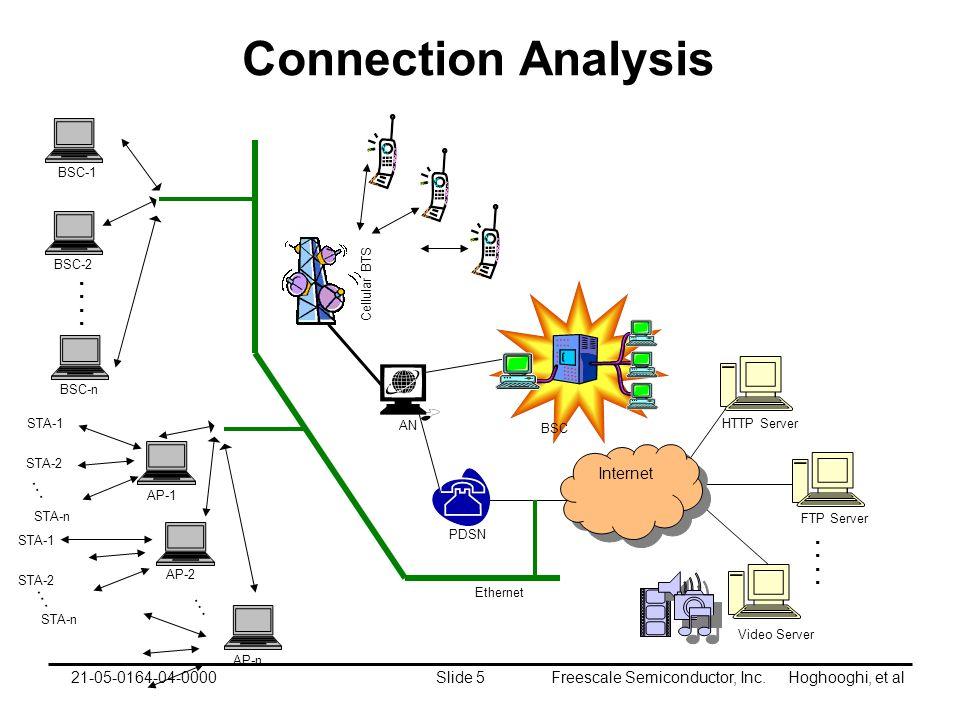 Freescale Semiconductor, Inc. Hoghooghi, et alSlide 521-05-0164-04-0000 Connection Analysis HTTP Server FTP Server Video Server.. Internet Cellular BT