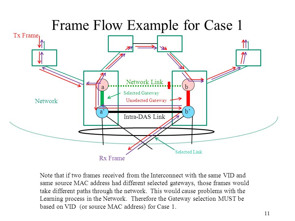 Frame Flow Example for Case 1 11 Network Unselected Gateway Selected Gateway Tx Frame Rx Frame Selected Link Intra-DAS Link ba ab Network Link Note that if two frames received from the Interconnect with the same VID and same source MAC address had different selected gateways, those frames would take different paths through the network.