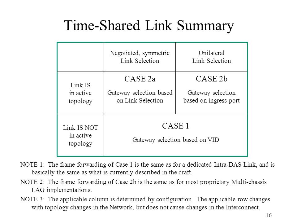 Time-Shared Link Summary 16 Negotiated, symmetric Link Selection Unilateral Link Selection Link IS in active topology Link IS NOT in active topology CASE 1 Gateway selection based on VID CASE 2a Gateway selection based on Link Selection CASE 2b Gateway selection based on ingress port NOTE 1: The frame forwarding of Case 1 is the same as for a dedicated Intra-DAS Link, and is basically the same as what is currently described in the draft.