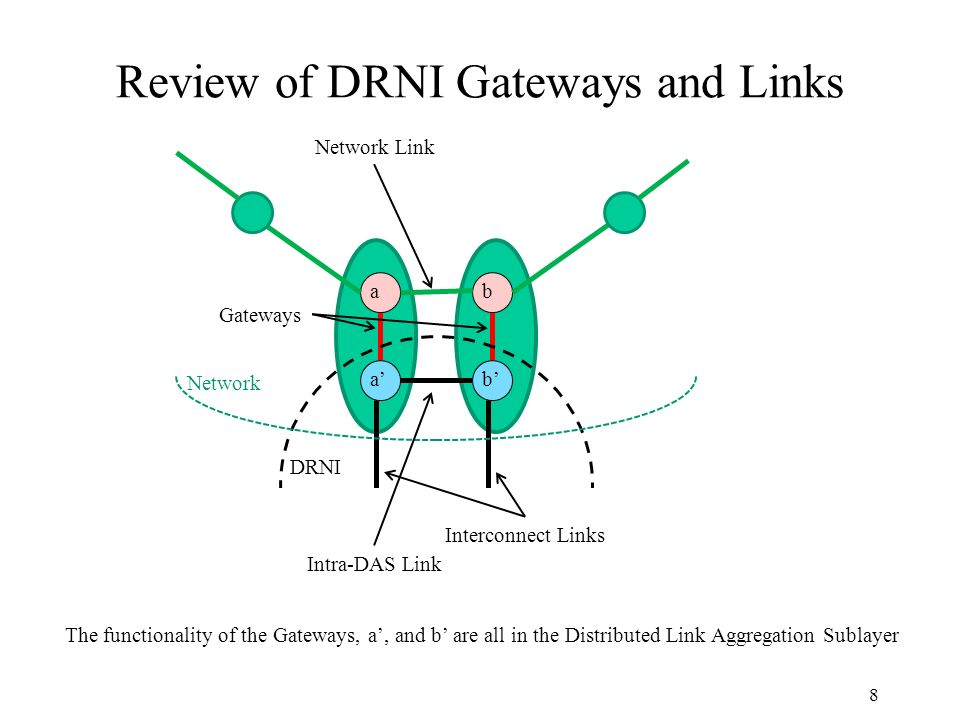 Review of DRNI Gateways and Links 8 ba ba DRNI Network Intra-DAS Link Network Link Gateways Interconnect Links The functionality of the Gateways, a, and b are all in the Distributed Link Aggregation Sublayer