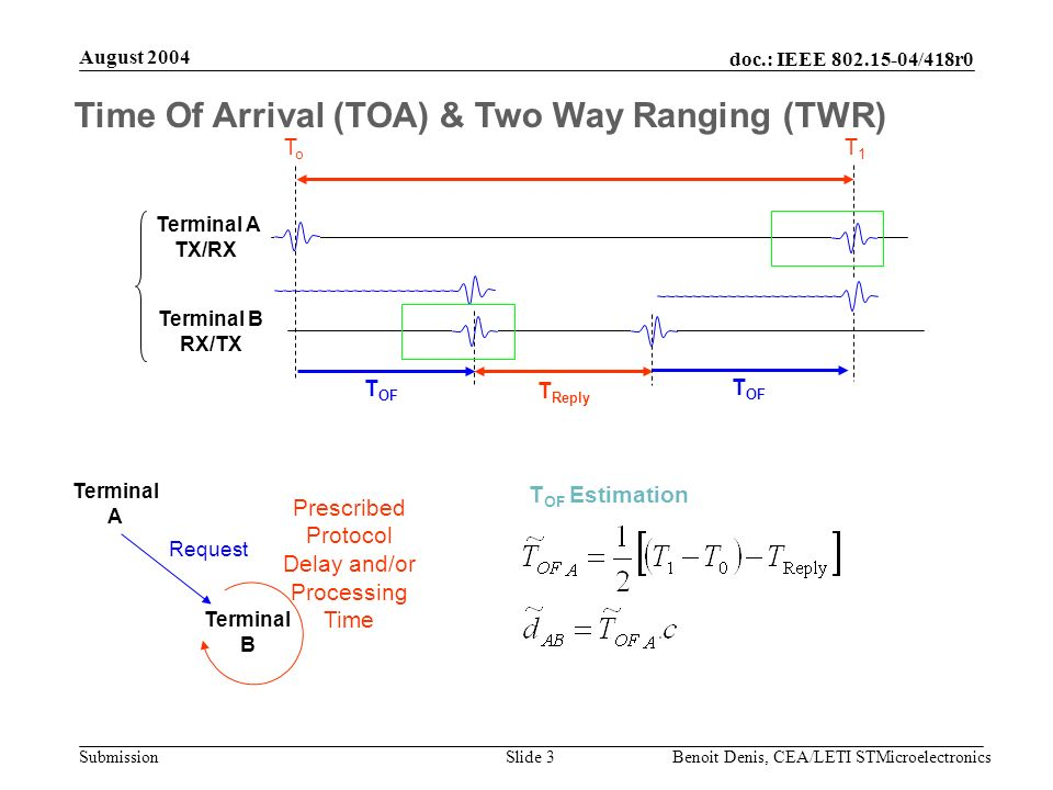 doc.: IEEE 802.15-04/418r0 Submission August 2004 Benoit Denis, CEA/LETI STMicroelectronicsSlide 14 Angle Of Arrival (AOA) AOA could be an alternative solution to TOA/TDOA in the UWB Context Lower requirements in terms of synchronization and clock precision Two anchors are sufficient for 2D-positioning But UWB Arrays Antennas technology may be not mature AOA requires precise calibration at anchor nodes Cost increases with size and size may not be reduced The number of elements in the array highly depends on the radio environment