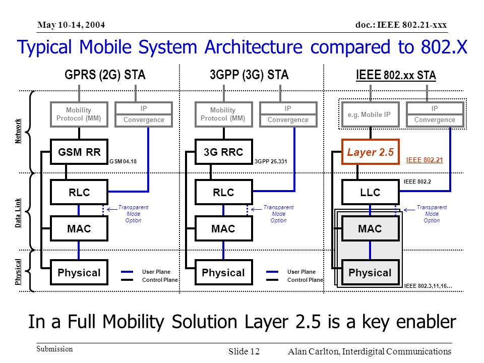 doc.: IEEE 802.21-xxx Submission May 10-14, 2004 Alan Carlton, Interdigital CommunicationsSlide 12 Typical Mobile System Architecture compared to 802.X Transparent Mode Option Physical GSM RR MAC RLC Convergence IP Mobility Protocol (MM) Physical 3G RRC MAC RLC Convergence IP Mobility Protocol (MM) Network GPRS (2G) STA3GPP (3G) STA Physical Data Link GSM 04.183GPP 25.331 User Plane Control Plane User Plane Control Plane In a Full Mobility Solution Layer 2.5 is a key enabler IEEE 802.xx STA e.g.