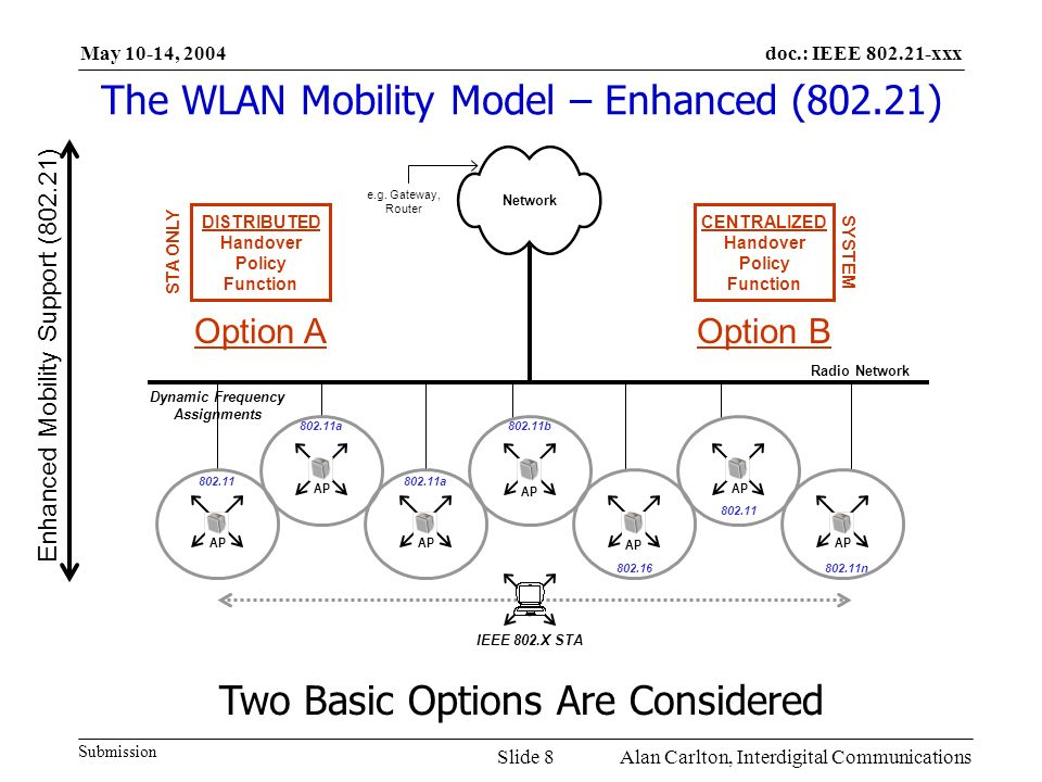 doc.: IEEE 802.21-xxx Submission May 10-14, 2004 Alan Carlton, Interdigital CommunicationsSlide 8 The WLAN Mobility Model – Enhanced (802.21) 802.11a AP IEEE 802.X STA Network 802.11 AP 802.16 AP 802.11b AP 802.11a AP 802.11 AP 802.11n AP Dynamic Frequency Assignments Two Basic Options Are Considered Radio Network e.g.