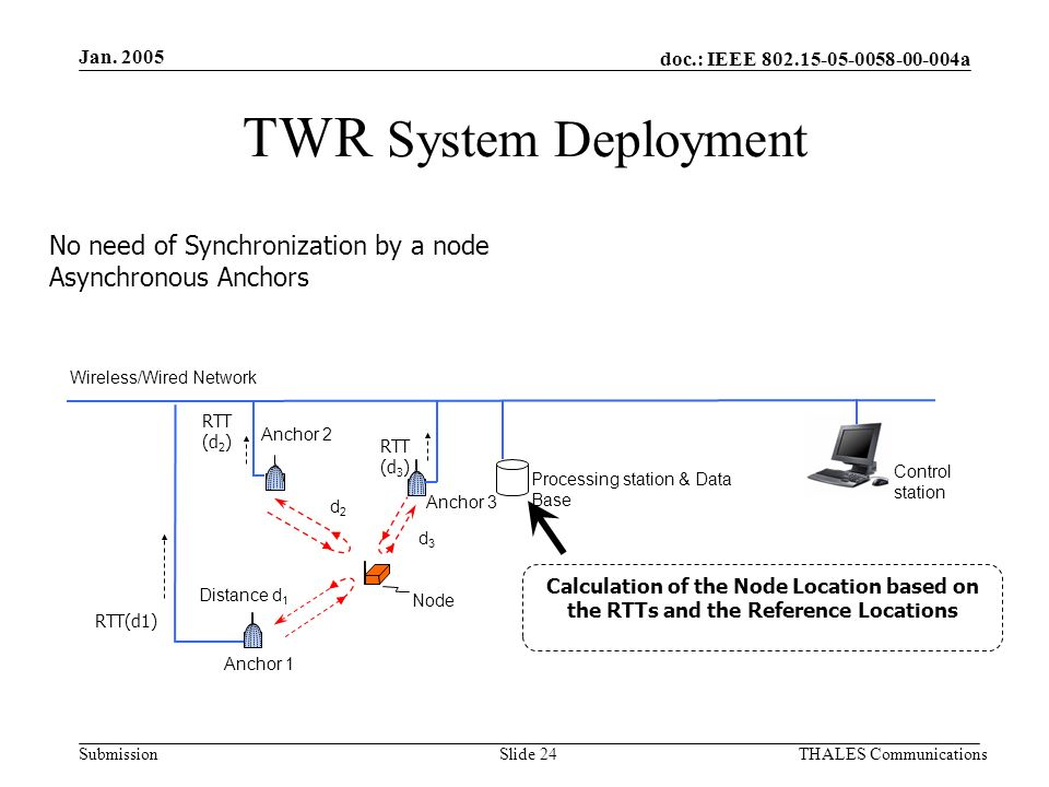 doc.: IEEE 802.15-05-0058-00-004a Submission Jan. 2005 THALES CommunicationsSlide 24 TWR System Deployment No need of Synchronization by a node Asynch