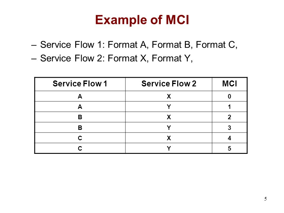 5 Example of MCI –Service Flow 1: Format A, Format B, Format C, –Service Flow 2: Format X, Format Y, Service Flow 1Service Flow 2MCI AX0 AY1 BX2 BY3 C