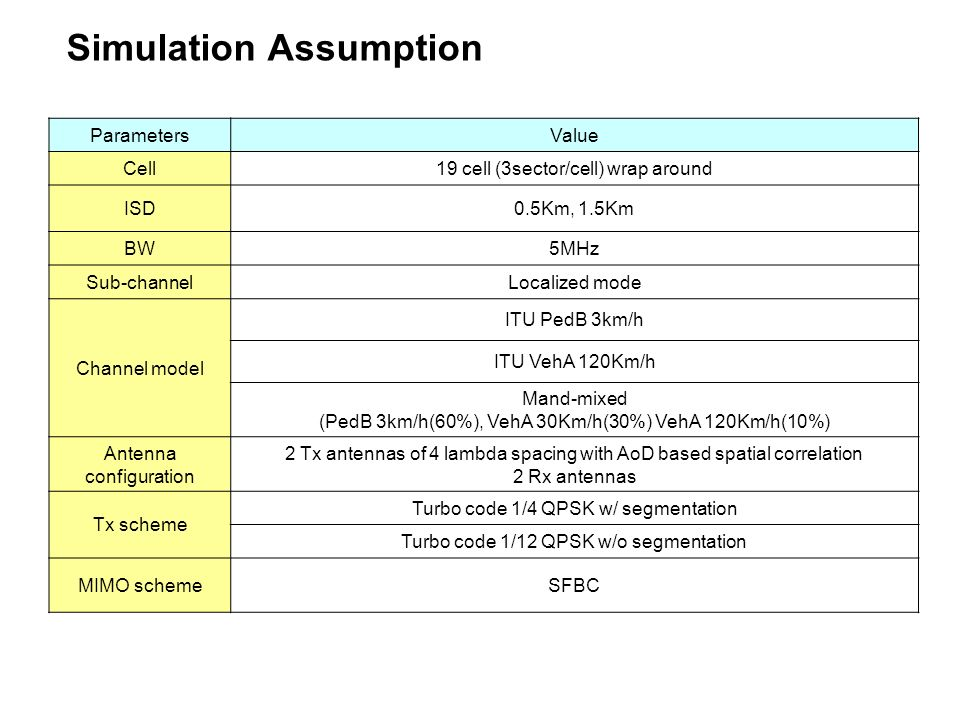 Simulation Assumption ParametersValue Cell19 cell (3sector/cell) wrap around ISD0.5Km, 1.5Km BW5MHz Sub-channelLocalized mode Channel model ITU PedB 3km/h ITU VehA 120Km/h Mand-mixed (PedB 3km/h(60%), VehA 30Km/h(30%) VehA 120Km/h(10%) Antenna configuration 2 Tx antennas of 4 lambda spacing with AoD based spatial correlation 2 Rx antennas Tx scheme Turbo code 1/4 QPSK w/ segmentation Turbo code 1/12 QPSK w/o segmentation MIMO schemeSFBC