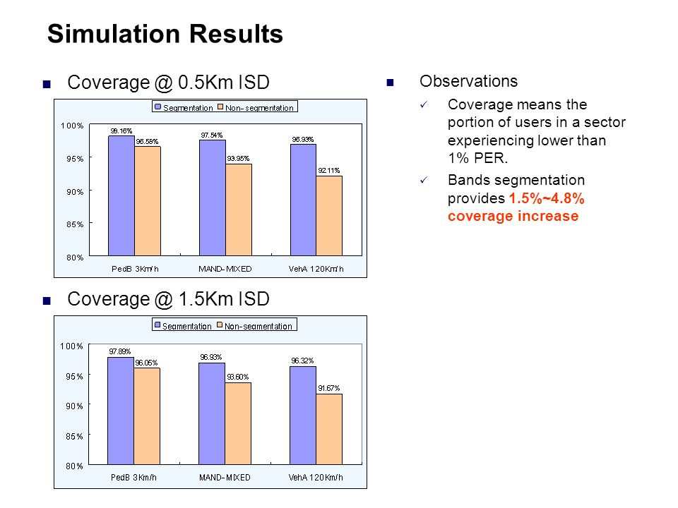 Simulation Results Coverage @ 0.5Km ISD Coverage @ 1.5Km ISD Observations Coverage means the portion of users in a sector experiencing lower than 1% PER.