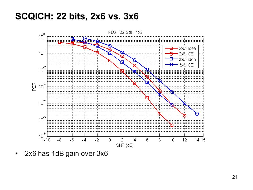 21 SCQICH: 22 bits, 2x6 vs. 3x6 2x6 has 1dB gain over 3x6