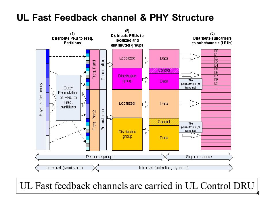 4 UL Fast Feedback channel & PHY Structure UL Fast feedback channels are carried in UL Control DRU